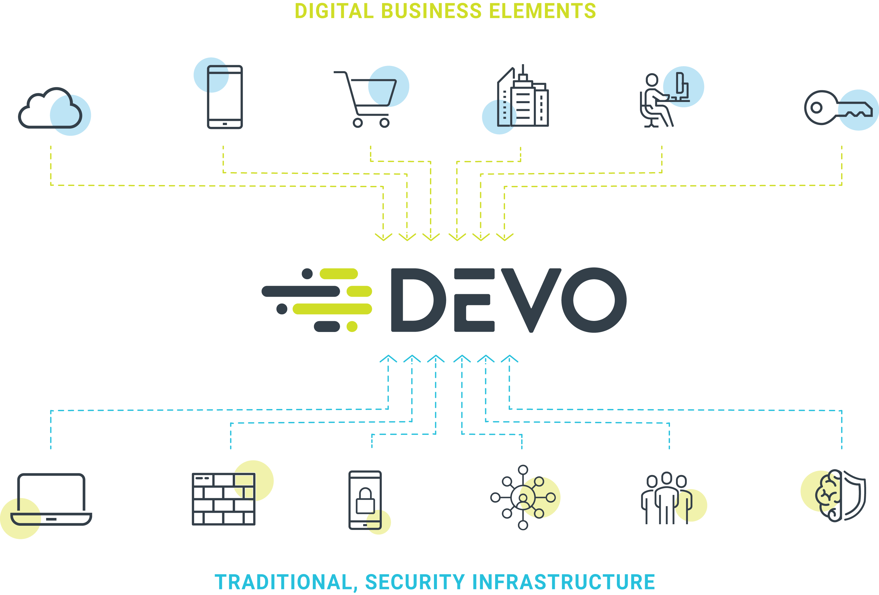 Devo for Security Operations & Analytics | Devo com